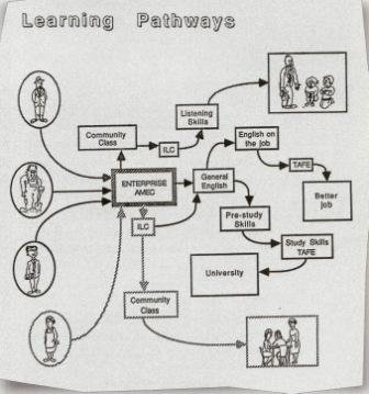AMES learning pathways for students